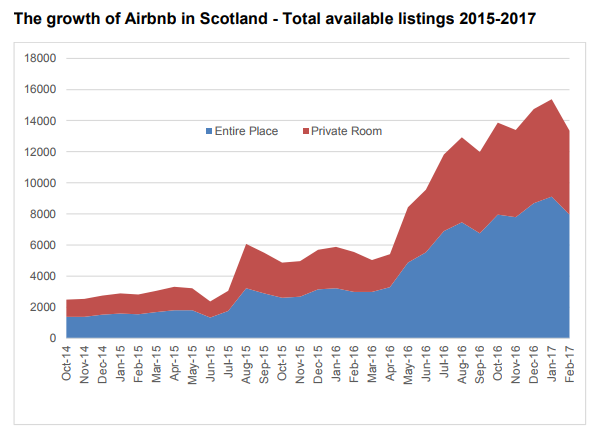 Concern as Airbnb properties